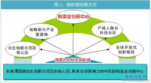 整合产业链资源,促进先进制造技 自动化成套生产线,打造优势产业